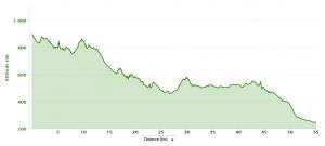 Graphique dénivelé JHB 2012 50kms